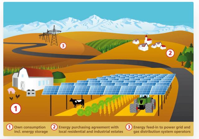 APV_Energy Use Economics