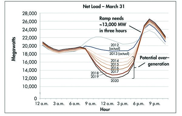 Developments in Energy Storage Could Spell the End of the Duck Curve